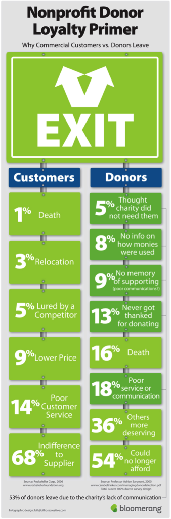 why donors leave 2